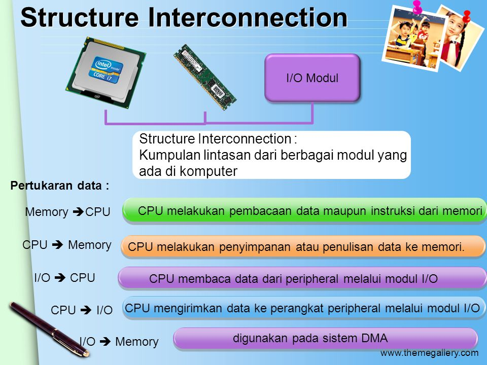 www.themegallery.com Structure Interconnection Structure Interconnection : Kumpulan lintasan dari berbagai modul yang ada di komputer I/O Modul CPU me