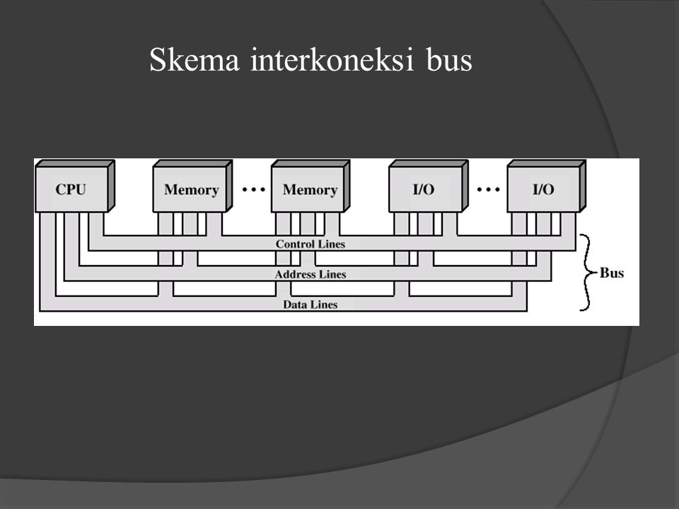 Konfigurasi Bus: a) Traditional (ISA) (with cache)