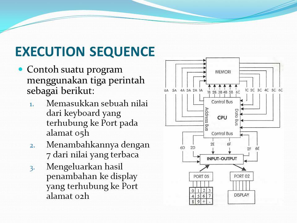 EXECUTION SEQUENCE  Contoh suatu program menggunakan tiga perintah sebagai berikut: 1. Memasukkan sebuah nilai dari keyboard yang terhubung ke Port p