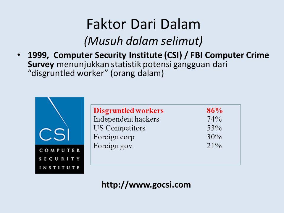Faktor Dari Dalam (Musuh dalam selimut) • 1999, Computer Security Institute (CSI) / FBI Computer Crime Survey menunjukkan statistik potensi gangguan d