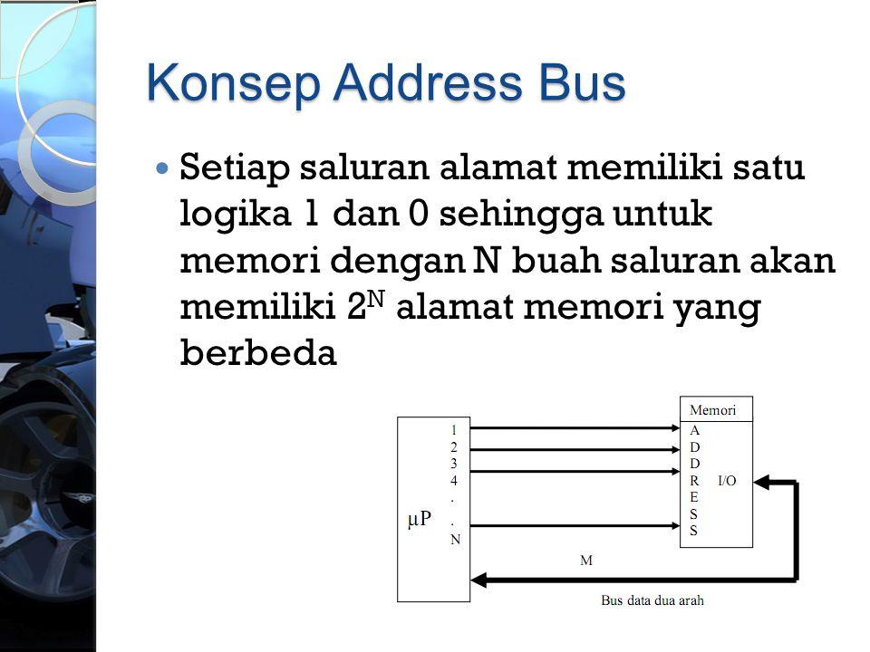 Konsep Address Bus  Setiap saluran alamat memiliki satu logika 1 dan 0 sehingga untuk memori dengan N buah saluran akan memiliki 2 N alamat memori ya