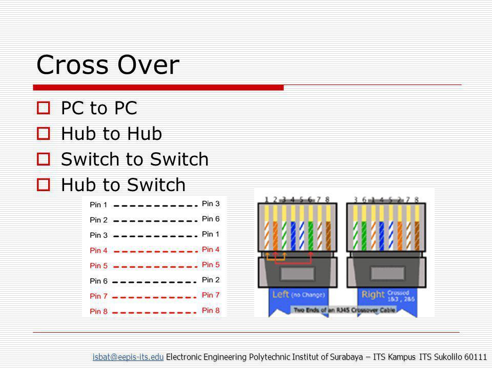 isbat@eepis-its.eduisbat@eepis-its.edu Electronic Engineering Polytechnic Institut of Surabaya – ITS Kampus ITS Sukolilo 60111 isbat@eepis-its.edu Cross Over  PC to PC  Hub to Hub  Switch to Switch  Hub to Switch