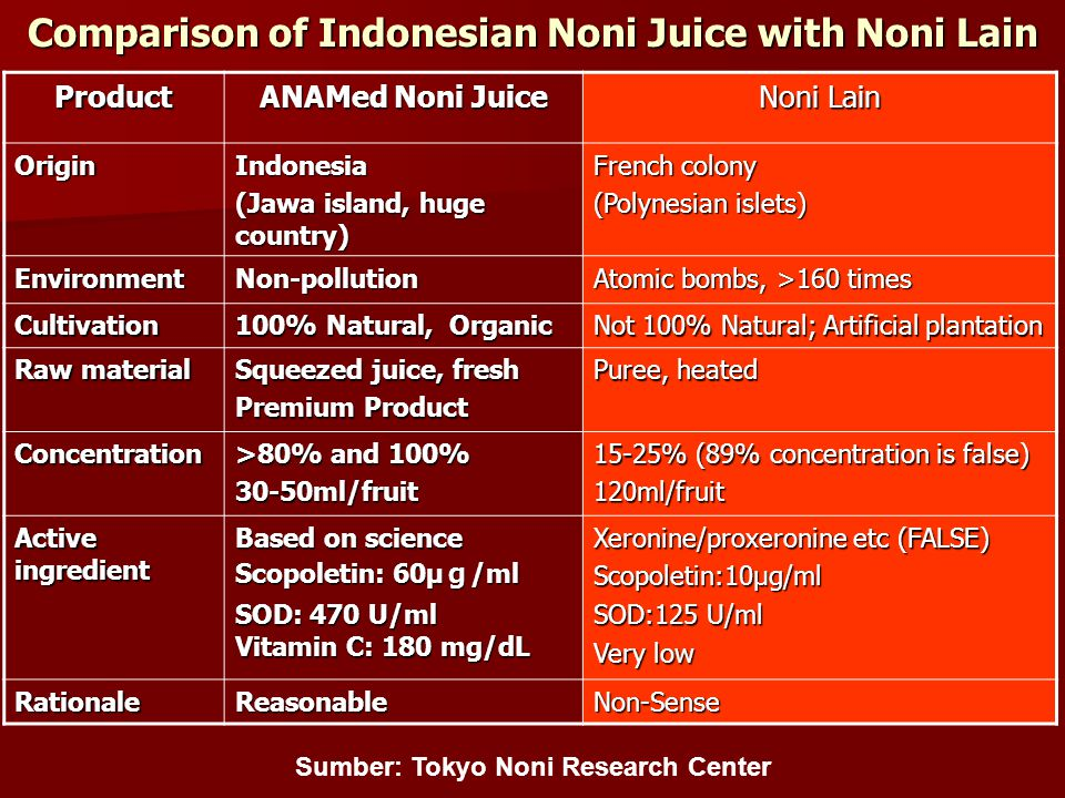 Sumber: Tokyo Noni Research Center Comparison of Indonesian Noni Juice with Noni Lain Product ANAMed Noni Juice Noni Lain OriginIndonesia (Jawa island