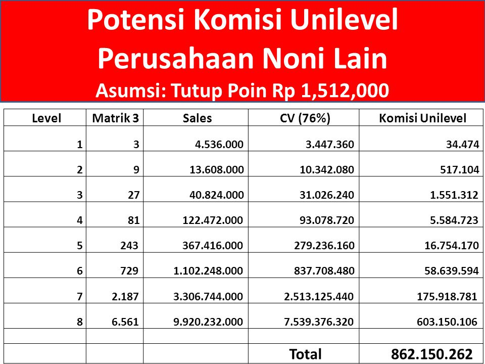 Level Matrik 3 Sales CV (76%) Komisi Unilevel 1 3 4.536.000 3.447.360 34.474 2 9 13.608.000 10.342.080 517.104 3 27 40.824.000 31.026.240 1.551.312 4