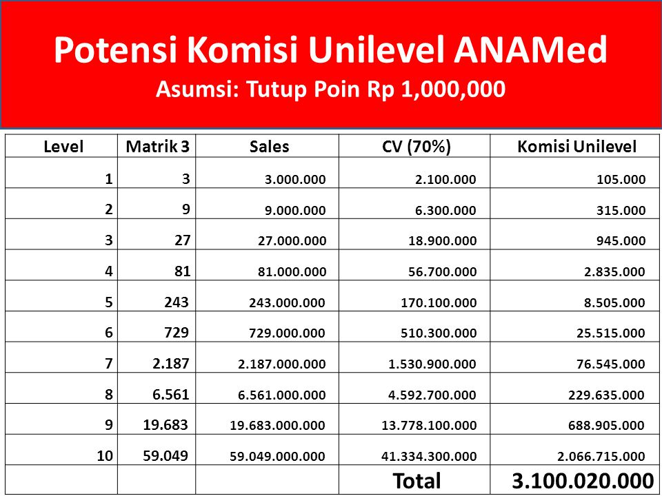 Level Matrik 3 Sales CV (70%) Komisi Unilevel 1 3 3.000.000 2.100.000 105.000 2 9 9.000.000 6.300.000 315.000 3 27 27.000.000 18.900.000 945.000 4 81
