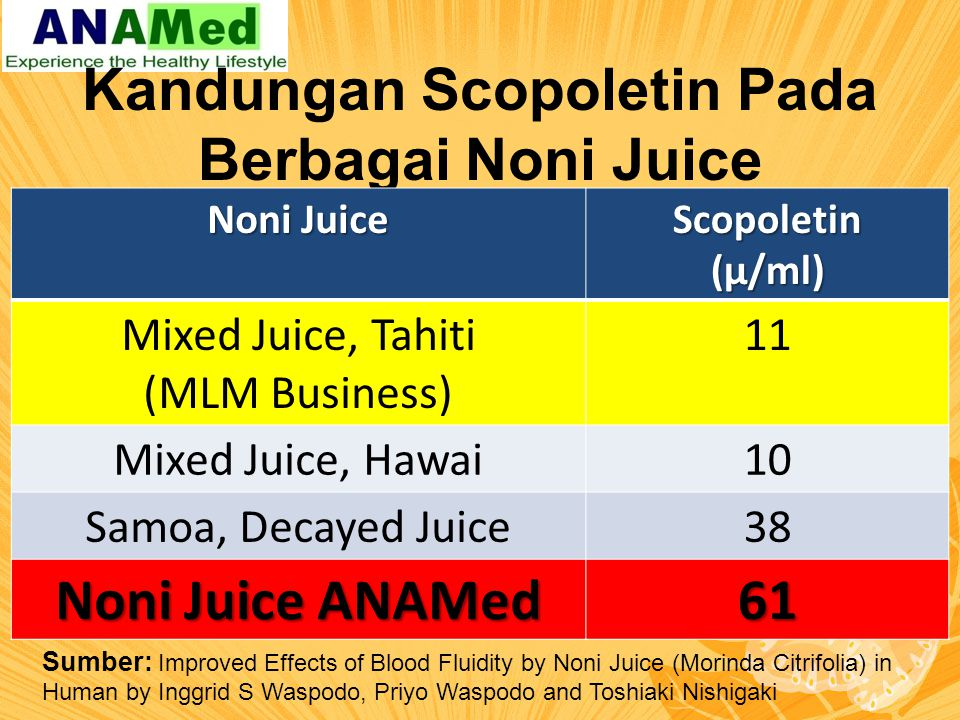 Kandungan SOD (Superoxide dismutase) Sumber: Dr Nishigaki dari Tokyo Noni Research Center Asal NoniProdukSOD (µ/ml) HawaiJuice120 SamoaJuice190 TahitiJuice200 TahitiPuree Juice (MLM) 125 Indonesia (ANAMed) Juice470