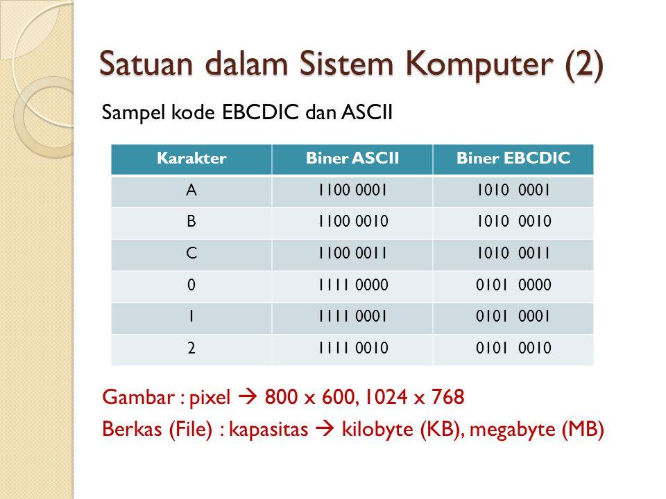 Satuan dalam Sistem Komputer (2) Sampel kode EBCDIC dan ASCII Gambar : pixel  800 x 600, 1024 x 768 Berkas (File) : kapasitas  kilobyte (KB), megabyte (MB) KarakterBiner ASCIIBiner EBCDIC A1100 00011010 0001 B1100 00101010 0010 C1100 00111010 0011 01111 00000101 0000 11111 00010101 0001 21111 00100101 0010