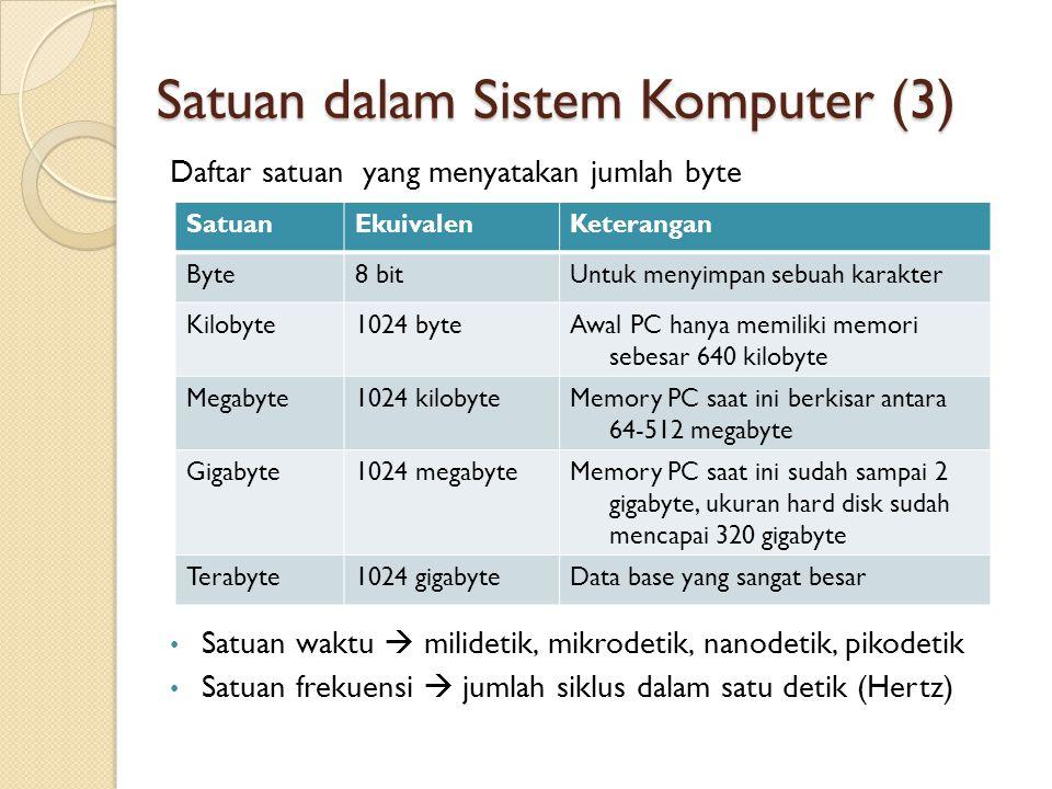 Satuan dalam Sistem Komputer (3) Daftar satuan yang menyatakan jumlah byte • Satuan waktu  milidetik, mikrodetik, nanodetik, pikodetik • Satuan frekuensi  jumlah siklus dalam satu detik (Hertz) SatuanEkuivalenKeterangan Byte8 bitUntuk menyimpan sebuah karakter Kilobyte1024 byteAwal PC hanya memiliki memori sebesar 640 kilobyte Megabyte1024 kilobyteMemory PC saat ini berkisar antara 64-512 megabyte Gigabyte1024 megabyteMemory PC saat ini sudah sampai 2 gigabyte, ukuran hard disk sudah mencapai 320 gigabyte Terabyte1024 gigabyteData base yang sangat besar
