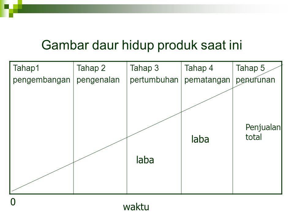 Gambar daur hidup produk saat ini Tahap1 pengembangan Tahap 2 pengenalan Tahap 3 pertumbuhan Tahap 4 pematangan Tahap 5 penurunan 0 waktu Penjualan to