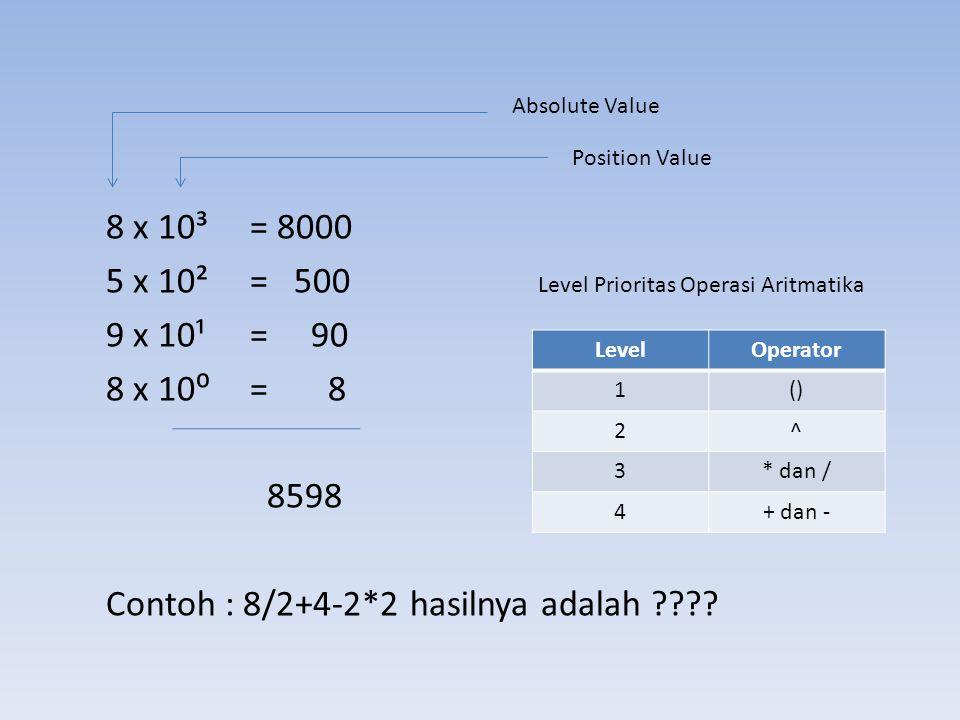 8 x 10³ = 8000 5 x 10²= 500 Level Prioritas Operasi Aritmatika 9 x 10¹= 90 8 x 10⁰= 8 8598 Contoh : 8/2+4-2*2 hasilnya adalah ???? Absolute Value Posi
