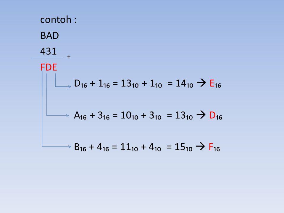 contoh : BAD 431 FDE D₁₆ + 1₁₆ = 13₁₀ + 1₁₀ = 14₁₀  E₁₆ A₁₆ + 3₁₆ = 10₁₀ + 3₁₀ = 13₁₀  D₁₆ B₁₆ + 4₁₆ = 11₁₀ + 4₁₀ = 15₁₀  F₁₆ +