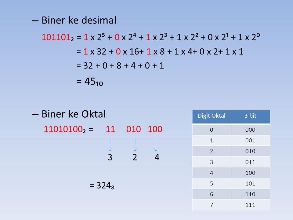 – Biner ke desimal 101101₂ = 1 x 2⁵ + 0 x 2⁴ + 1 x 2³ + 1 x 2² + 0 x 2¹ + 1 x 2⁰ = 1 x 32 + 0 x 16+ 1 x 8 + 1 x 4+ 0 x 2+ 1 x 1 = 32 + 0 + 8 + 4 + 0 +