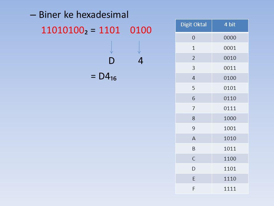 – Biner ke hexadesimal 11010100₂ = 1101 0100 D 4 = D4₁₆ Digit Oktal4 bit 00000 10001 20010 30011 40100 50101 60110 70111 81000 91001 A1010 B1011 C1100