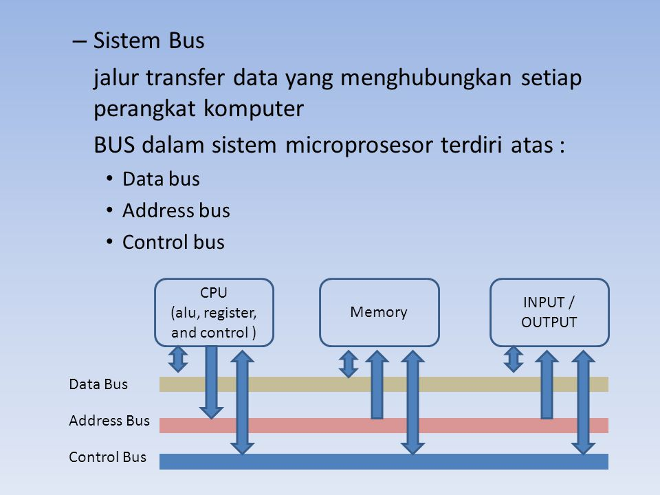 – Bus Data berfungsi sebagai jalur data dari satu komponen ke komponen lain – Bus alamat berfungsi menentukan asal dan tujuan dari data yang dimuat oleh microprosesor – Bus kendali berfungsi mengatur memori atau port untuk siap ditulis atau dibaca dan memberitahu kesiapan pengiriman, penerimaan data ke microprosesor