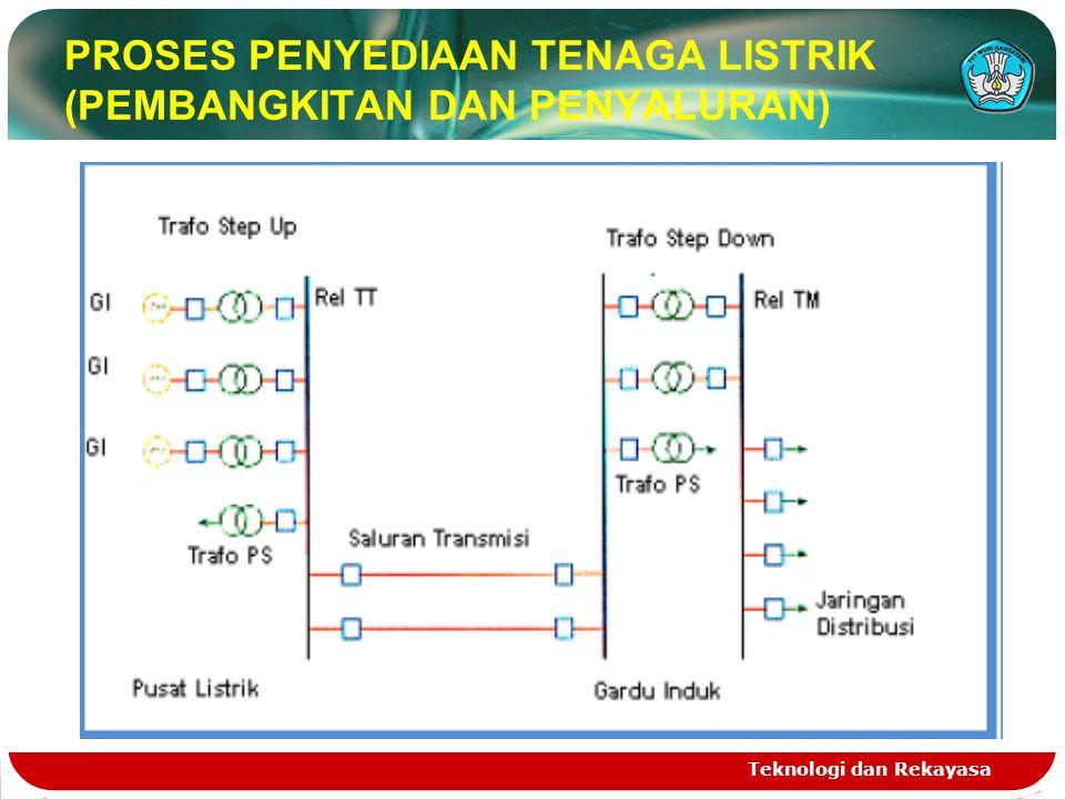 Teknologi dan Rekayasa PROSES PENYEDIAAN TENAGA LISTRIK (PEMBANGKITAN DAN PENYALURAN)