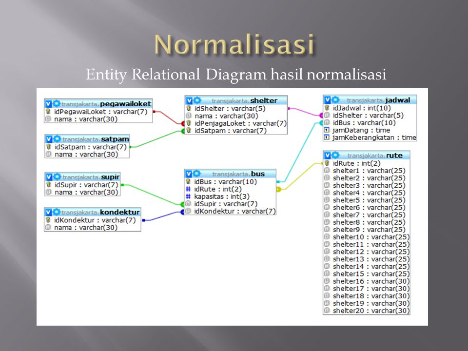 Entity Relational Diagram hasil normalisasi