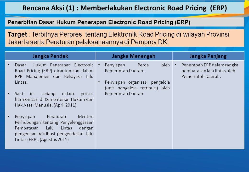 Jangka PendekJangka MenengahJangka Panjang • Dasar Hukum Penerapan Electronic Road Pricing (ERP) dicantumkan dalam RPP Manajemen dan Rekayasa Lalu Lintas.