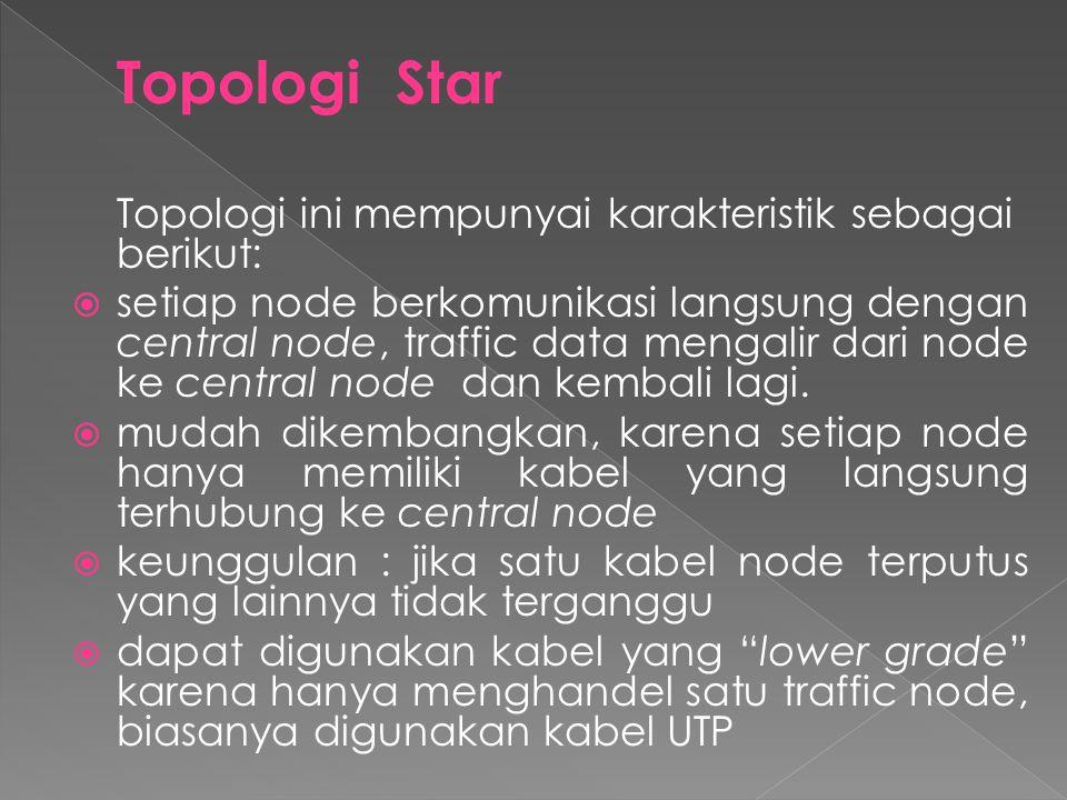  Topologi Star  Topologi Mesh  Topologi Ring  Topologi Bus  Topologi Tree  Topologi Hybrid