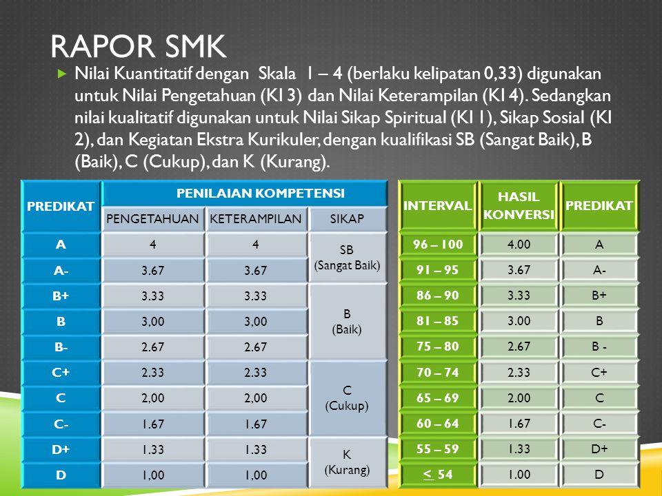 RAPOR SMK  Nilai Kuantitatif dengan Skala 1 – 4 (berlaku kelipatan 0,33) digunakan untuk Nilai Pengetahuan (KI 3) dan Nilai Keterampilan (KI 4). Seda