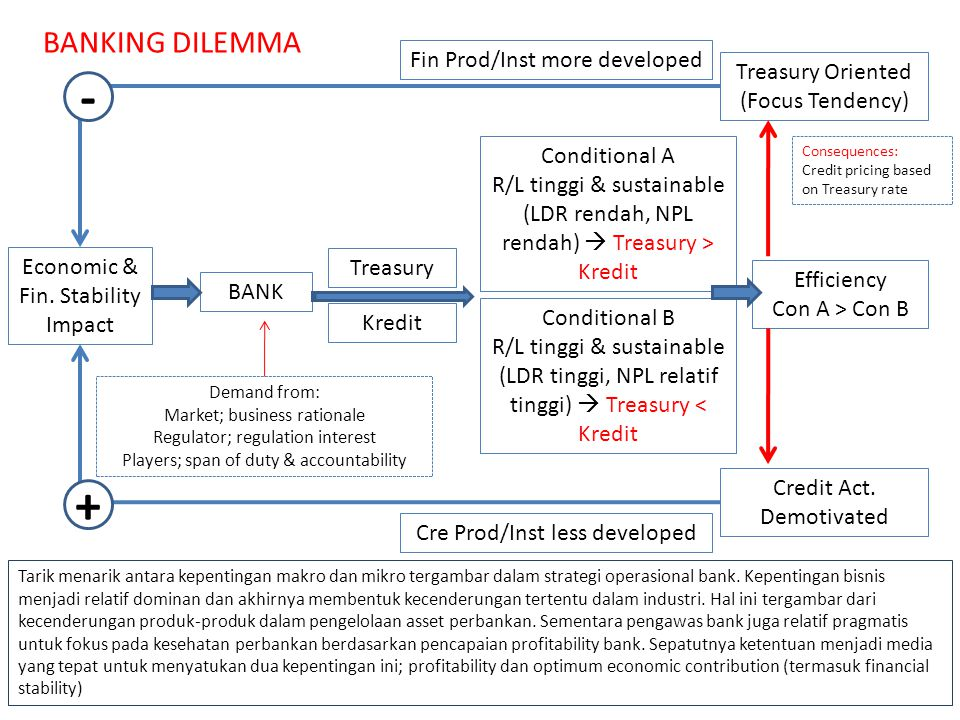 BANK Kredit Treasury Conditional A R/L tinggi & sustainable (LDR rendah, NPL rendah)  Treasury > Kredit Conditional B R/L tinggi & sustainable (LDR tinggi, NPL relatif tinggi)  Treasury < Kredit Efficiency Con A > Con B Treasury Oriented (Focus Tendency) Credit Act.