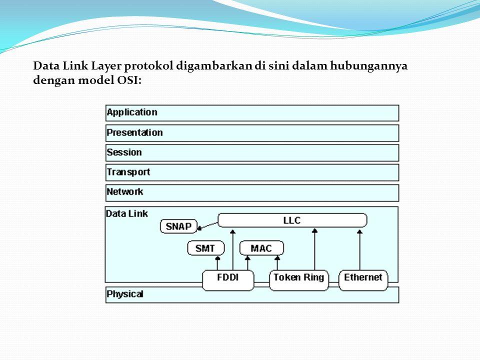 Data Link Layer protokol digambarkan di sini dalam hubungannya dengan model OSI: