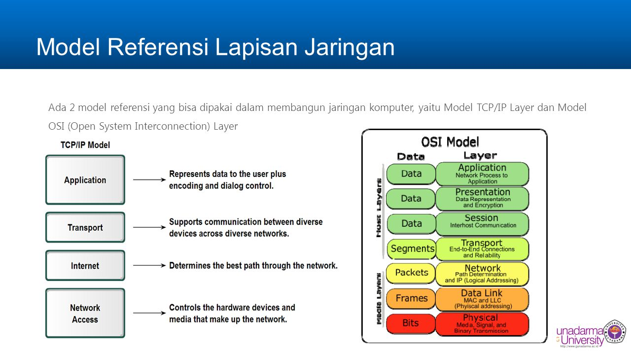 Model Referensi Lapisan Jaringan Ada 2 model referensi yang bisa dipakai dalam membangun jaringan komputer, yaitu Model TCP/IP Layer dan Model OSI (Open System Interconnection) Layer