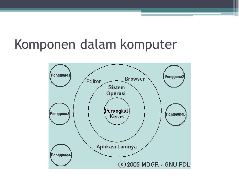 Komponen dalam komputer