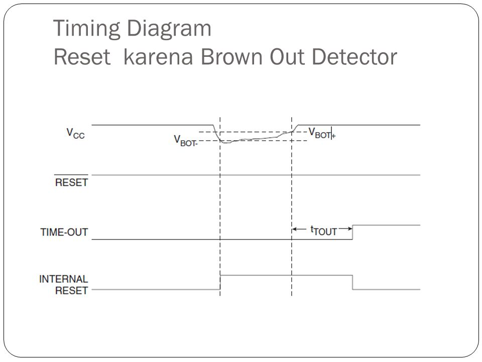 Timing Diagram Reset karena Brown Out Detector