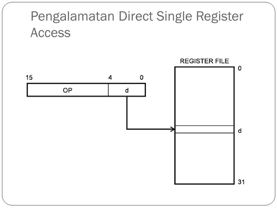 Pengalamatan Direct Single Register Access