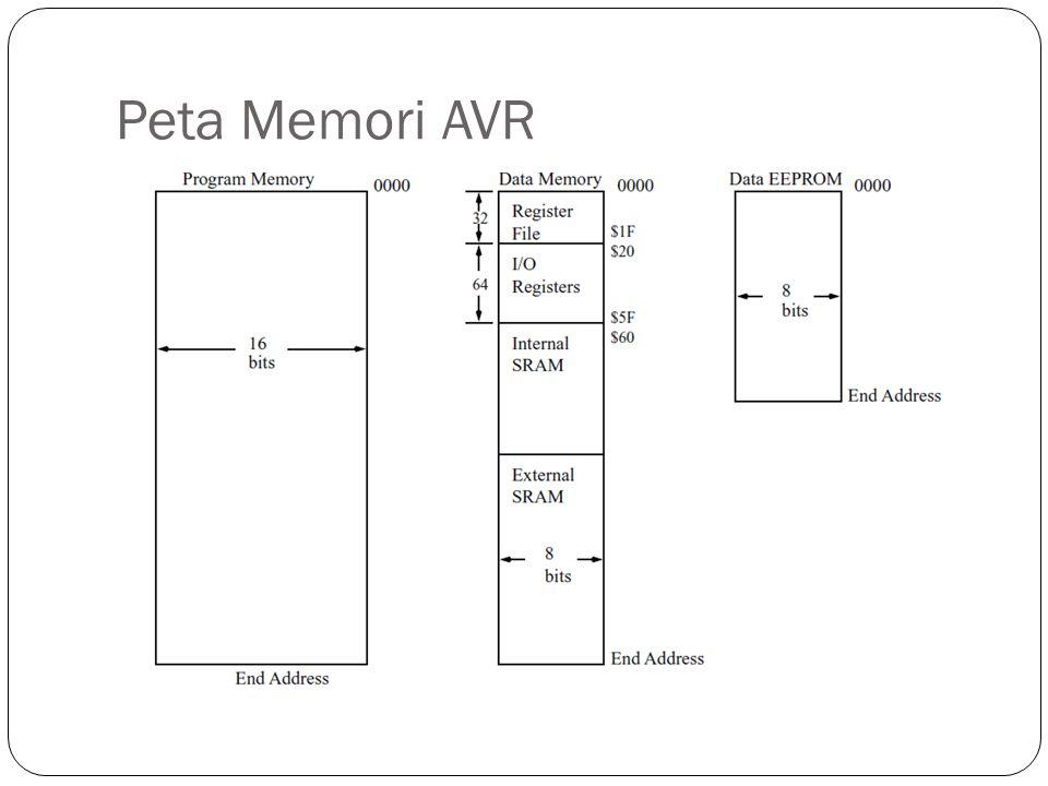 Peta Memori AVR