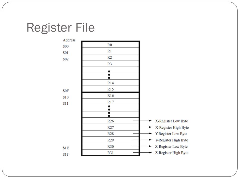 Timing Diagram Reset karena Brown Out Detector