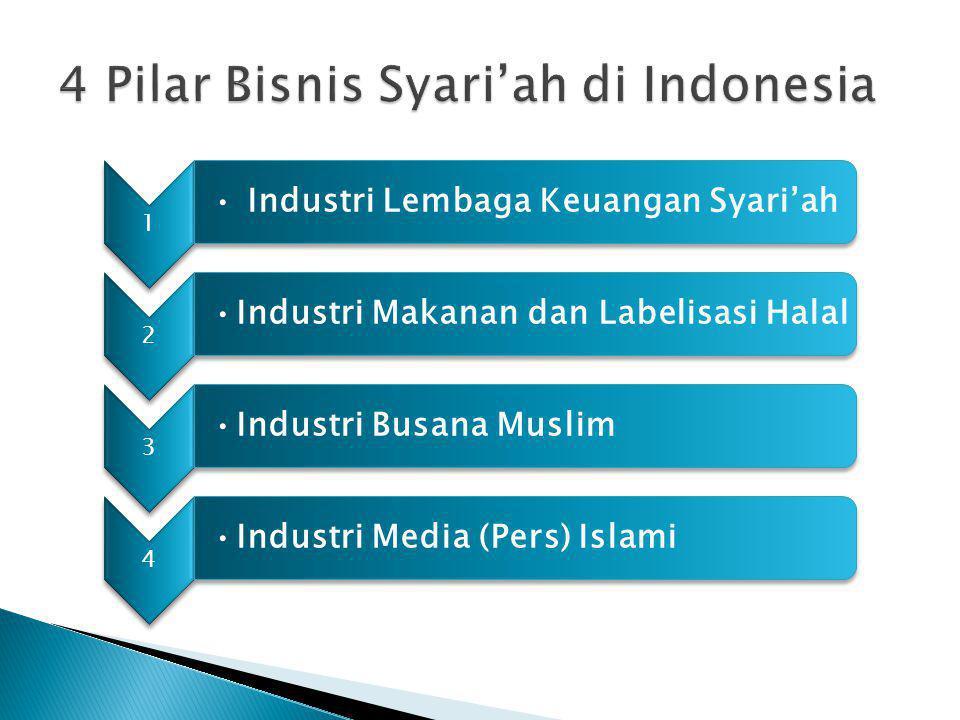 1 • Industri Lembaga Keuangan Syari'ah 2 •Industri Makanan dan Labelisasi Halal 3 •Industri Busana Muslim 4 •Industri Media (Pers) Islami