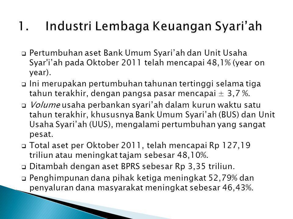  Pertumbuhan aset Bank Umum Syari'ah dan Unit Usaha Syar'i'ah pada Oktober 2011 telah mencapai 48,1% (year on year).  Ini merupakan pertumbuhan tahu