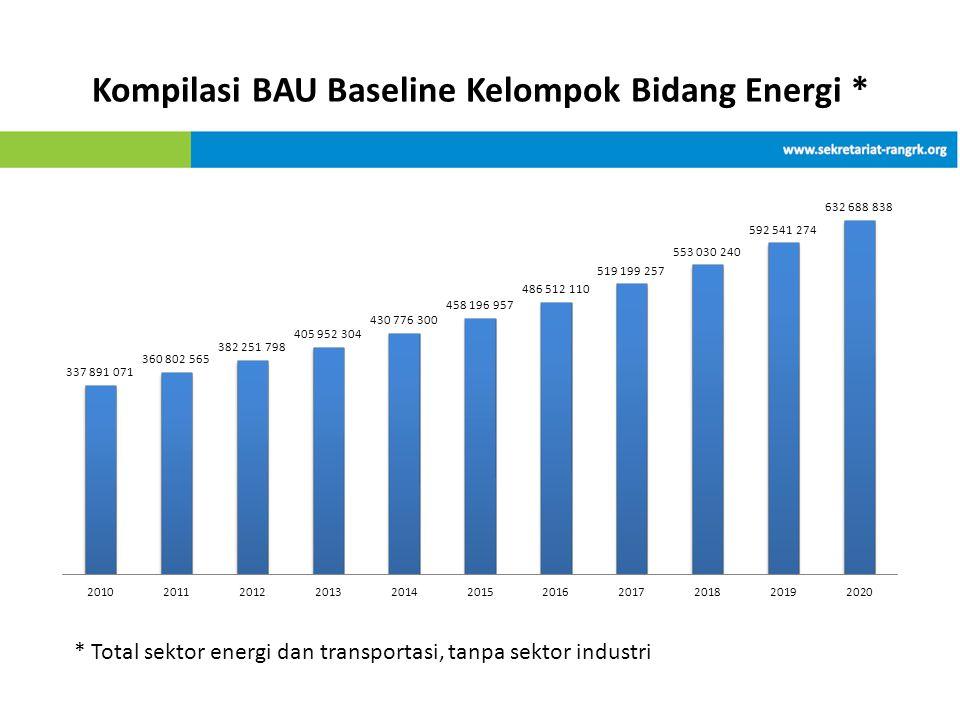 Kompilasi BAU Baseline Kelompok Bidang Energi * * Total sektor energi dan transportasi, tanpa sektor industri