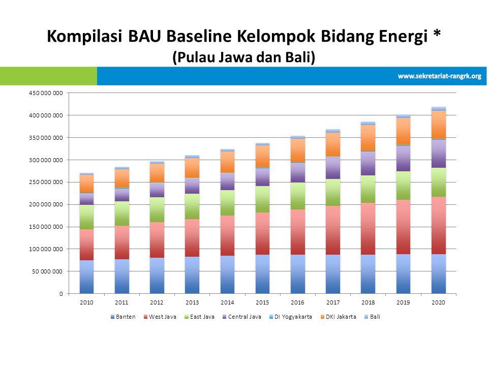 Kompilasi BAU Baseline Kelompok Bidang Energi * (Pulau Jawa dan Bali)