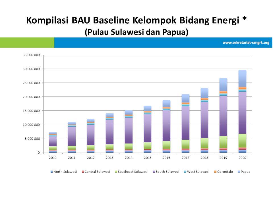 Kompilasi BAU Baseline Kelompok Bidang Energi * (Pulau Sulawesi dan Papua)