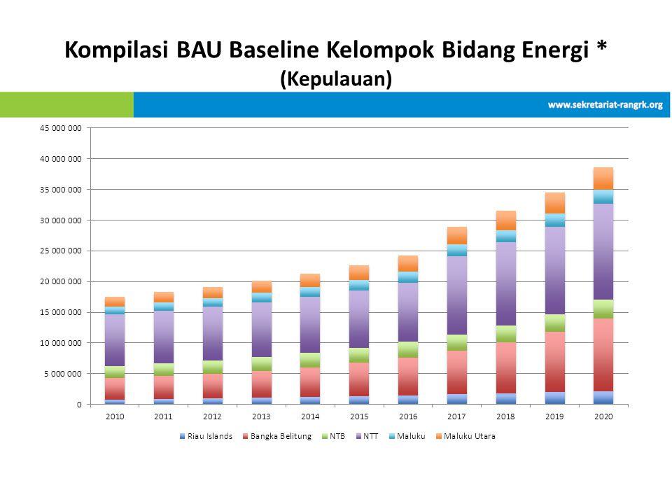 Kompilasi BAU Baseline Kelompok Bidang Energi * (Kepulauan)