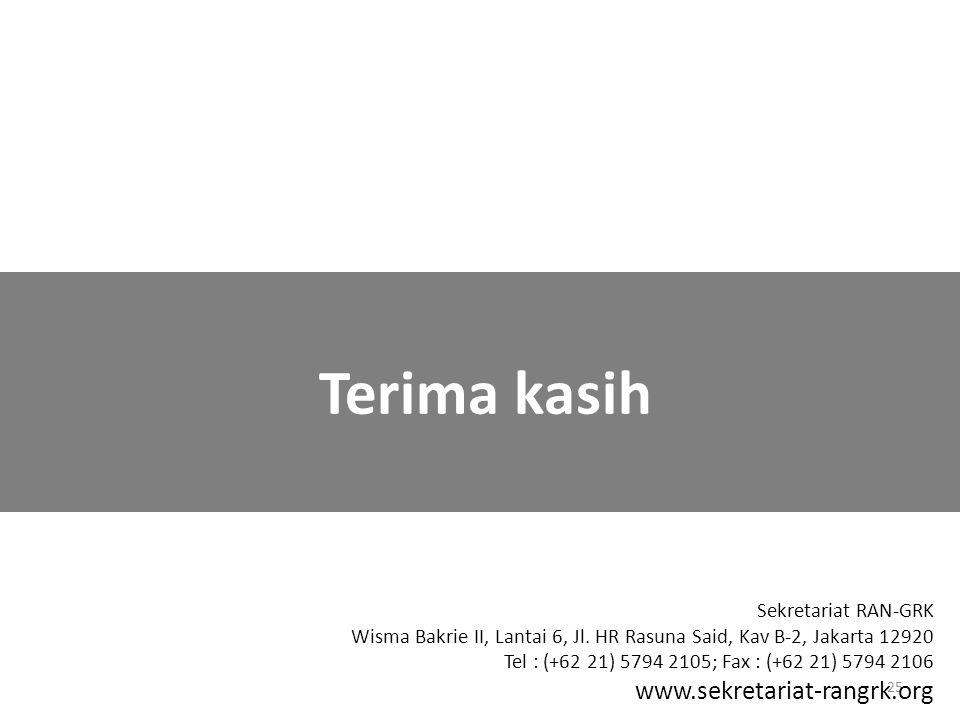 25 Terima kasih Sekretariat RAN-GRK Wisma Bakrie II, Lantai 6, Jl. HR Rasuna Said, Kav B-2, Jakarta 12920 Tel : (+62 21) 5794 2105; Fax : (+62 21) 579