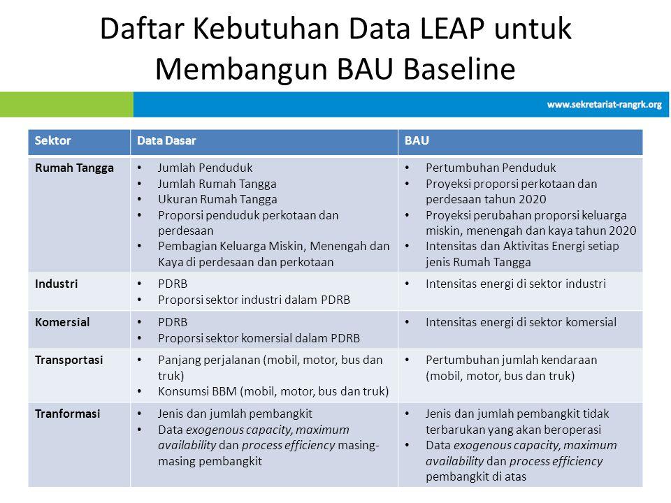 Daftar Kebutuhan Data LEAP untuk Membangun BAU Baseline SektorData DasarBAU Rumah Tangga • Jumlah Penduduk • Jumlah Rumah Tangga • Ukuran Rumah Tangga