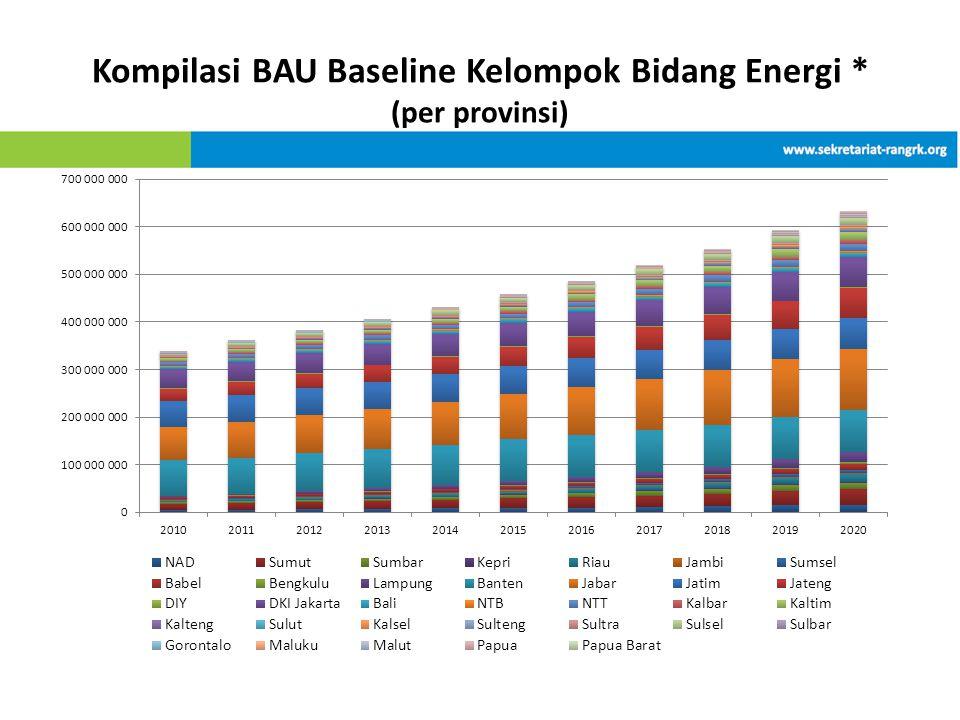 Kompilasi BAU Baseline Kelompok Bidang Energi * (per provinsi)
