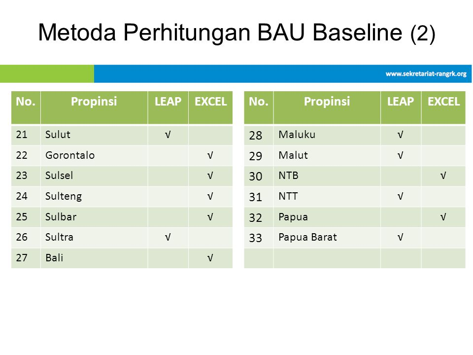 Metoda Perhitungan BAU Baseline (2) No.PropinsiLEAPEXCELNo.PropinsiLEAPEXCEL 21Sulut√ 28 Maluku√ 22Gorontalo√ 29 Malut√ 23Sulsel√ 30 NTB√ 24Sulteng√ 3