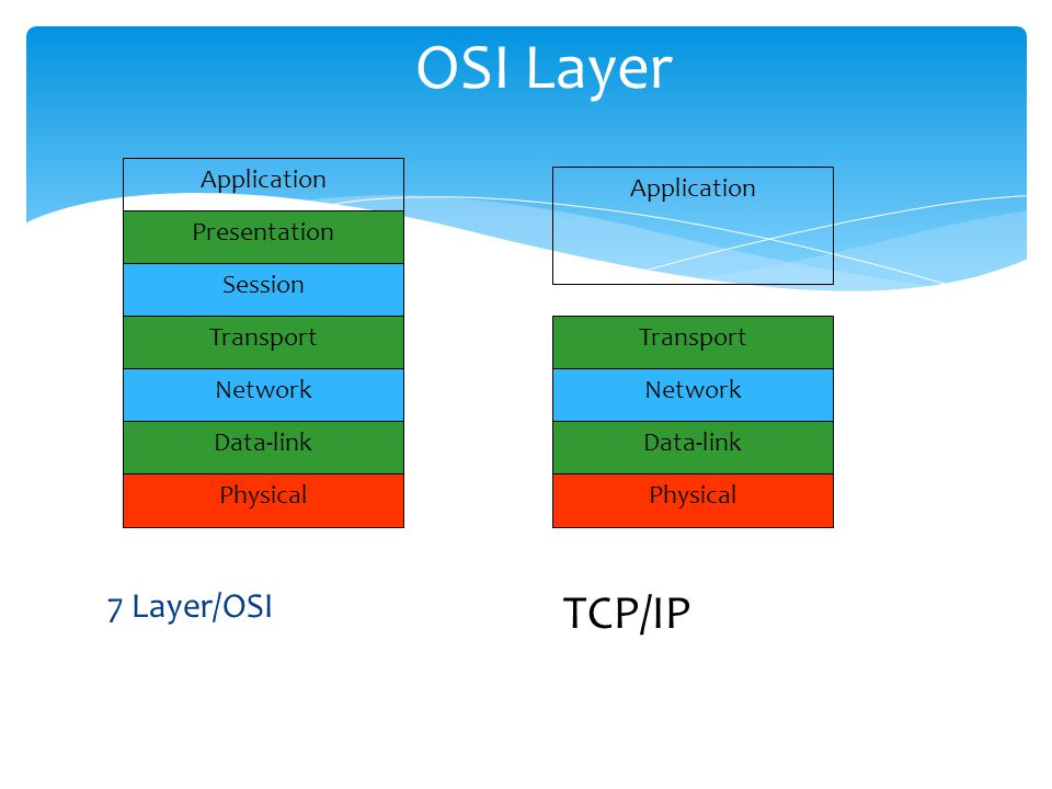 OSI Layer 7 Layer/OSI Application Presentation Session Transport Network Data-link Physical Application Transport Network Data-link Physical TCP/IP