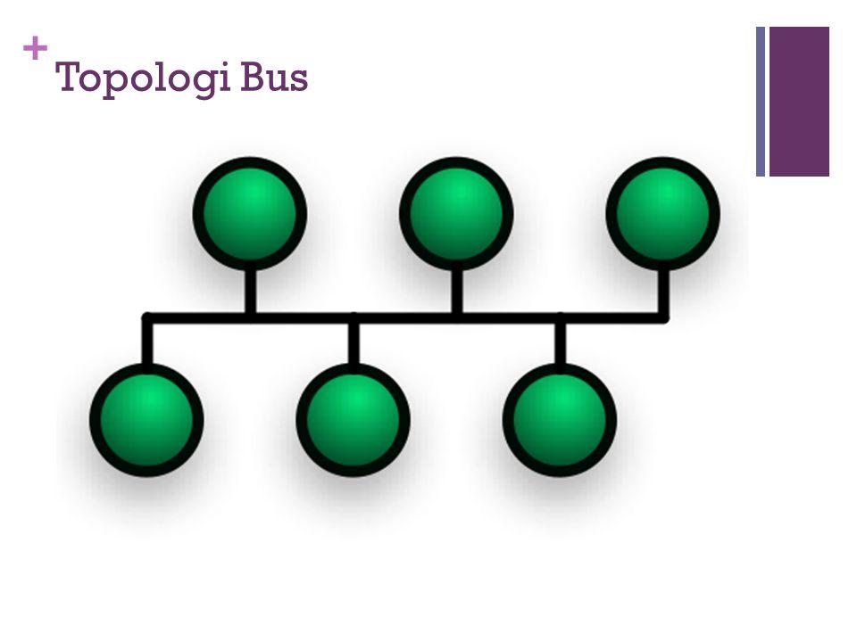 + Topologi Bus  Konfigurasi lainnya dikenal dengan istilah bus-network, yang cocok digunakan untuk daerah yang tidak terlalu luas.  Setiap komputer