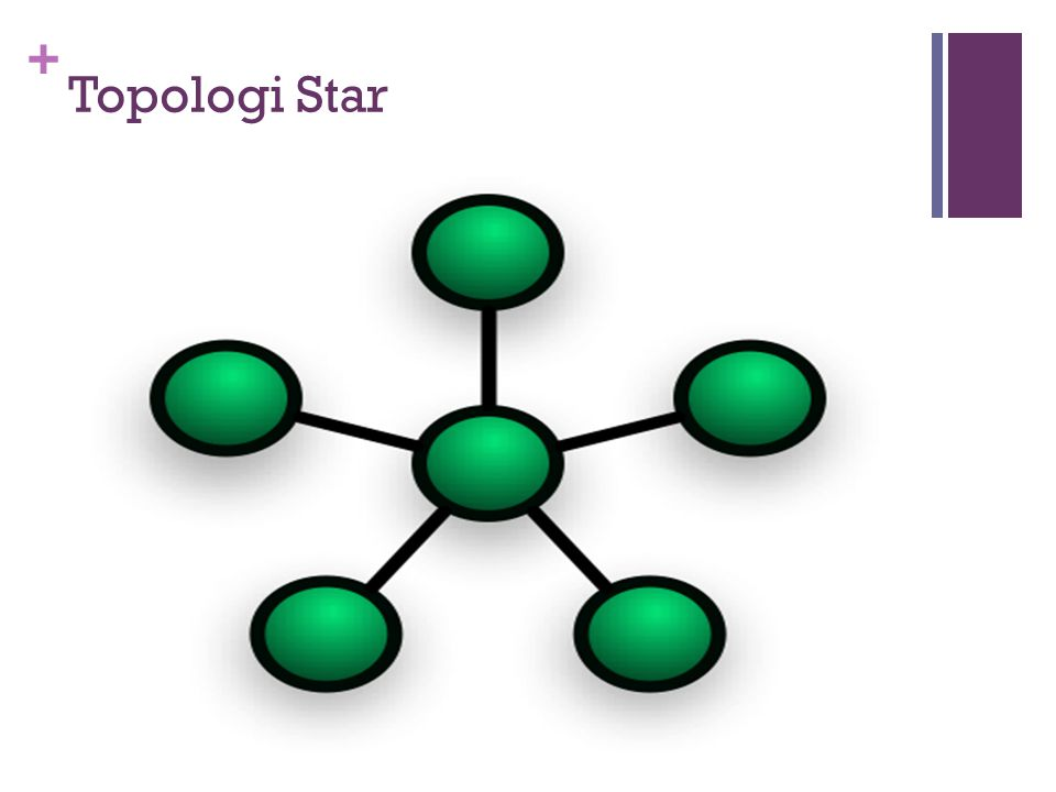 + Topologi Star  Dalam konfigurasi bintang, beberapa peralatan yang ada akan dihubungkan kedalam satu pusat komputer.