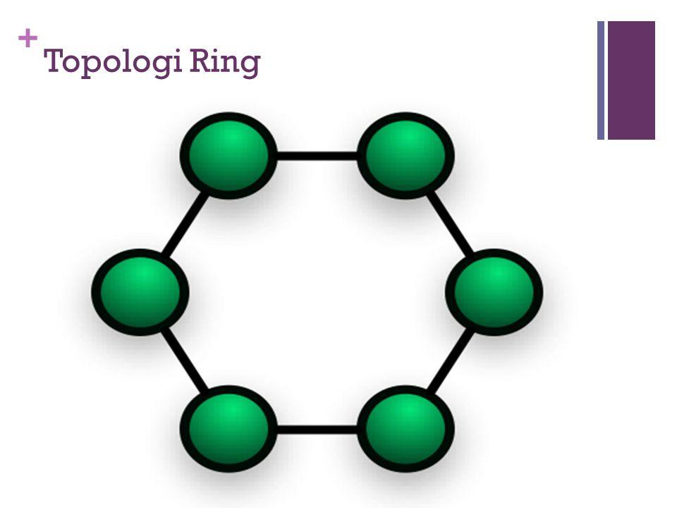 + Topologi Ring  Pada jaringan ini terdapat beberapa peralatan saling dihubungkan satu dengan lainnya dan pada akhirnya akan membentuk bagan seperti halnya sebuah cincin.