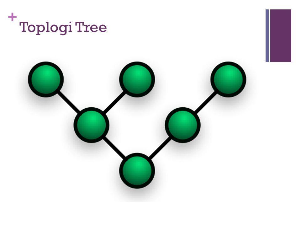 + Toplogi Tree  Pada jaringan pohon, terdapat beberapa tingkatan simpul (node).  Pusat atau simpul yang lebih tinggi tingkatannya, dapat mengatur si