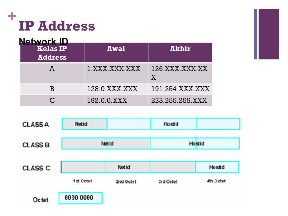 + Kelas IP Address AwalAkhir A1.XXX.XXX.XXX126.XXX.XXX.XX X B128.0.XXX.XXX191.254.XXX.XXX C192.0.0.XXX223.255.255.XXX Network ID