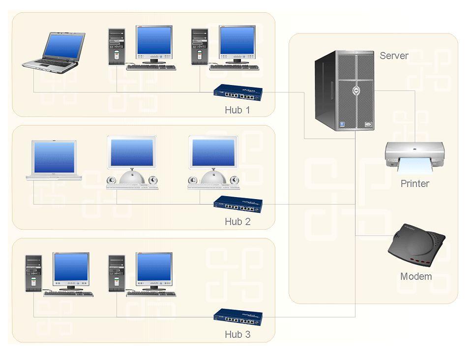 + Jaringan Komputer Komponen Jaringan Komputer: 1.Server: Perangkat komputer yang digunakan untuk menyimpan data dan melakukan proses secara bersama.