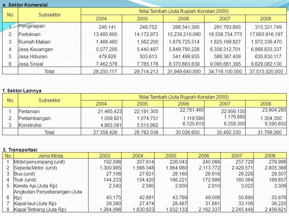 e. Sektor Komersial NoSubsektor Nilai Tambah (Juta Rupiah Konstan 2000) 20042005200620072008 1 Penginapan 248,141 249,752 268,541,395 291,793,895 315,