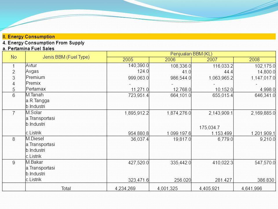 II. Energy Consumption 4. Energy Consumption From Supply a. Pertamina Fuel Sales NoJenis BBM (Fuel Type) Penjualan BBM (KL) 2005200620072008 1 Avtur14